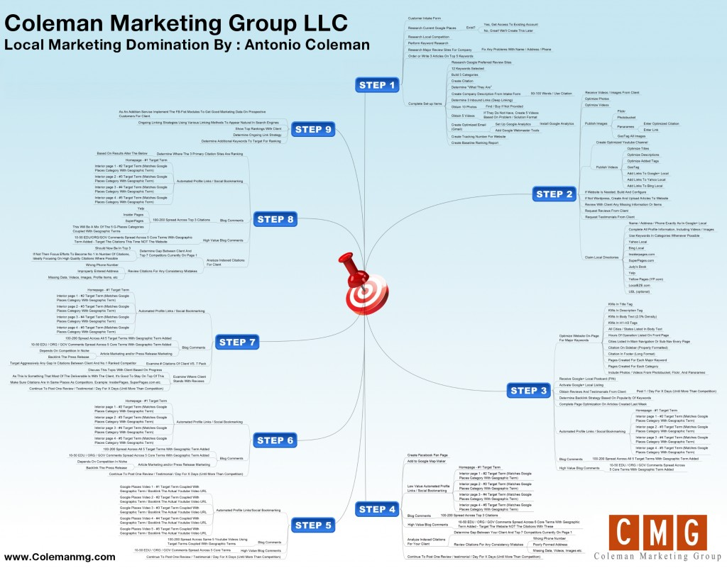 Local Marketing Domination Mind Map by Antonio Coleman