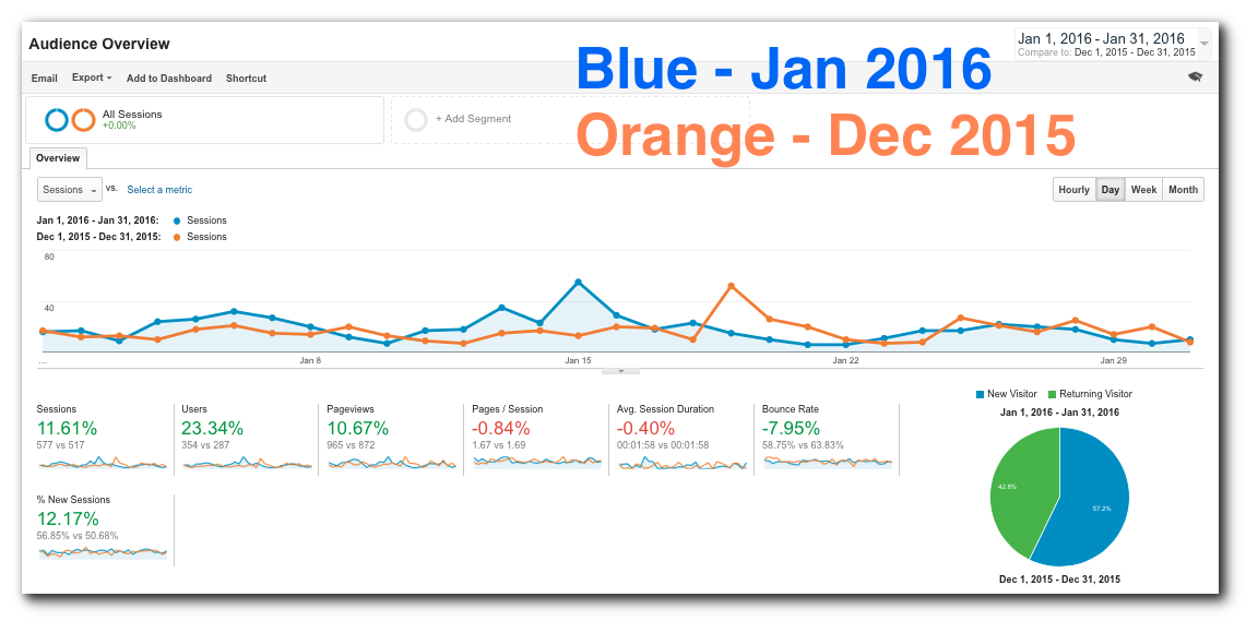 CMG January 2016 Monthly Local SEO Marketing Report Google Analytics