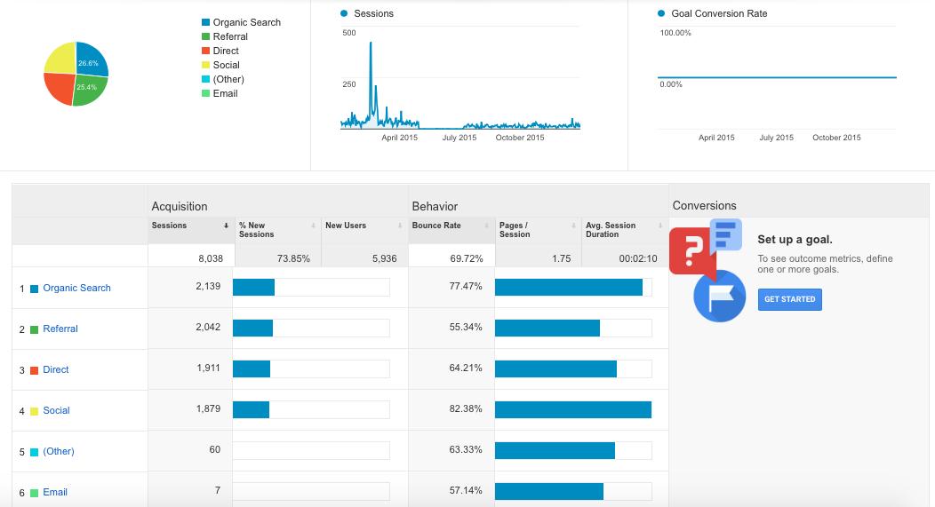 Coleman Marketing Group   2016 Google Analytics 8,038 Sessions
