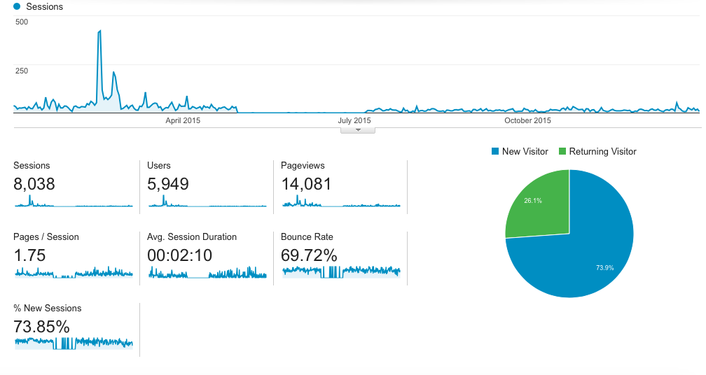 Coleman Marketing Group   2016 Google Analytics Overall Traffic