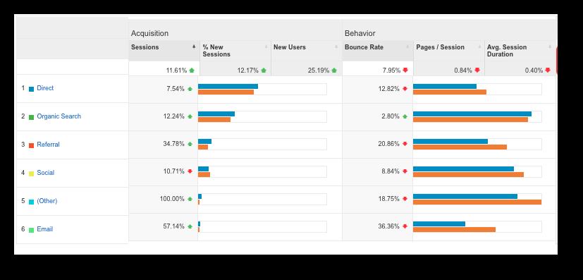 CMG January 2016 Monthly Local SEO Marketing Report Google Analytics Blue and Orange