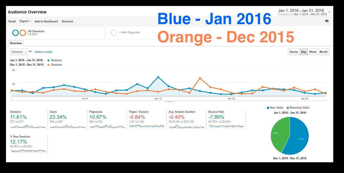 CMG January 2016 Monthly Local SEO Marketing Report Google Analytics